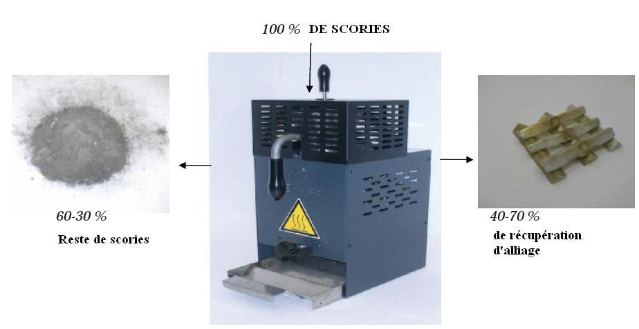 Séparateur de scories vague compatible Rohs